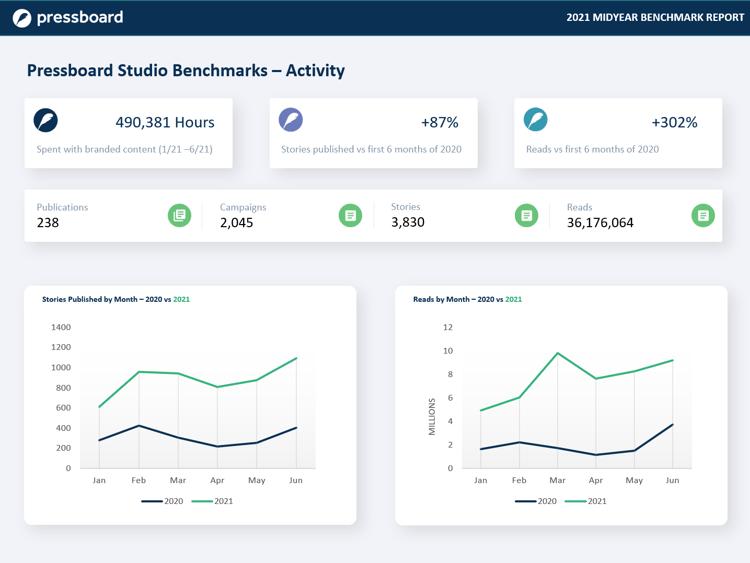 Pressboard Benchmarks 2021 midyear - Activity