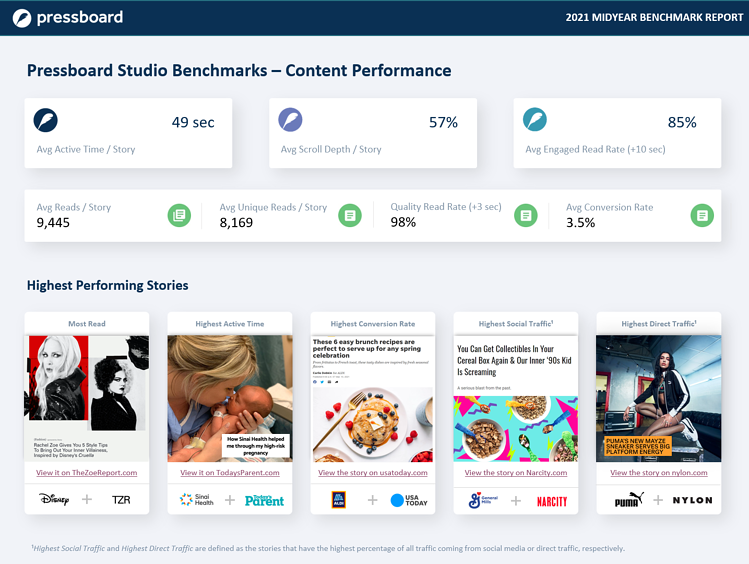 Pressboard Benchmarks 2021 midyear - Content Performance