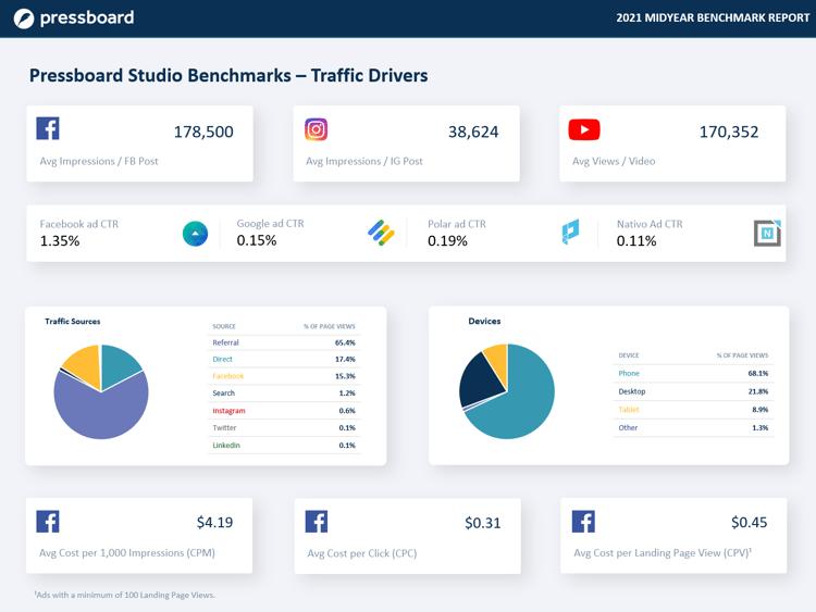 Pressboard Benchmarks 2021 midyear - Traffic Drivers