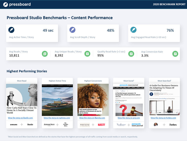 Pressboard Benchmark Report - 2020 - Content Performance page