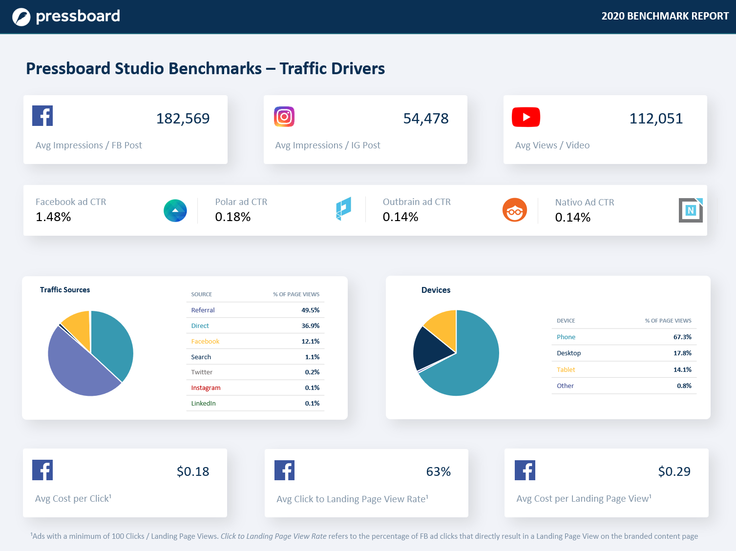 Pressboard Benchmark Report - 2020 - Traffic Drivers page
