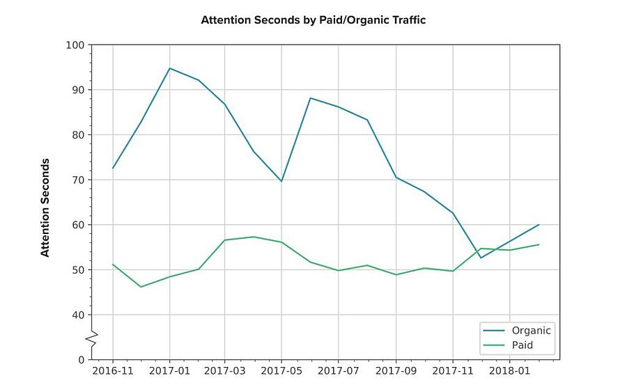 best traffic attention seconds by paid/organic