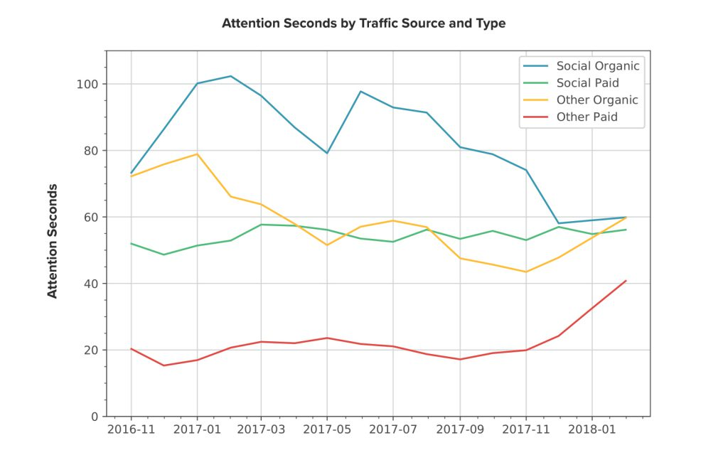 best traffic attention seconds by source and type