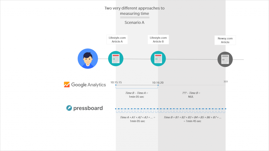 Google Analytics vs Pressboard Active Reading - Scenario A