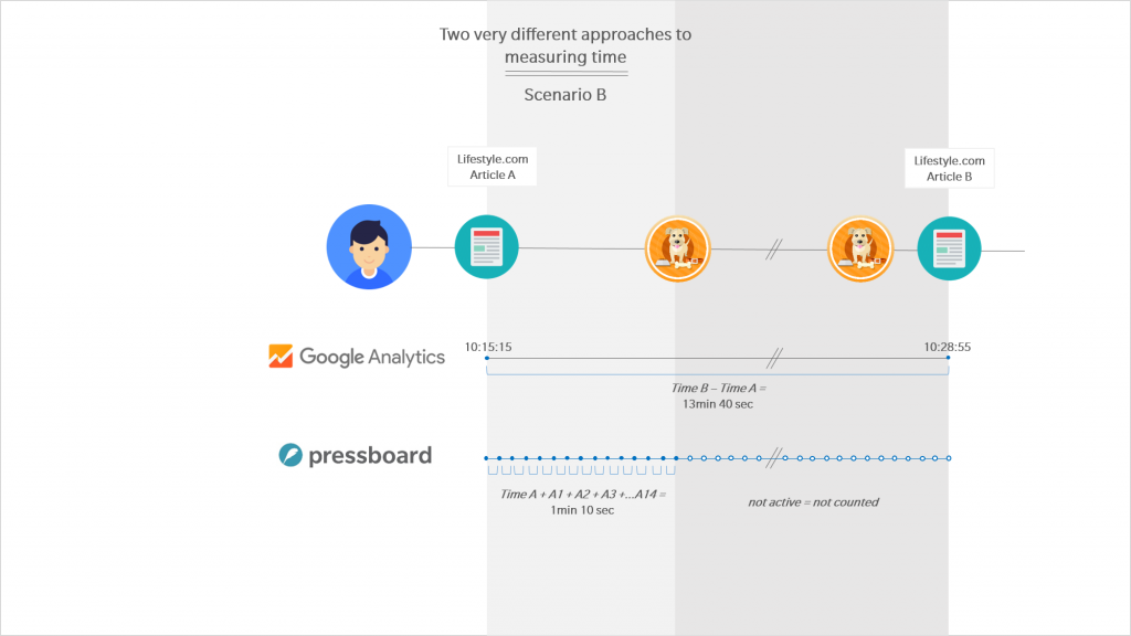 Google Analytics vs Pressboard Active Reading - Scenario B