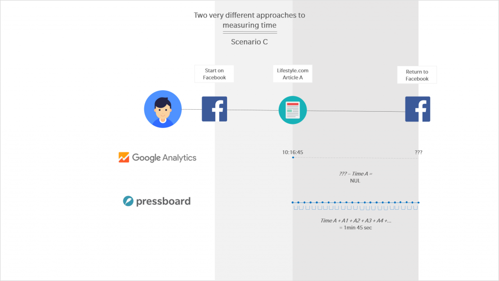 Google Analytics vs Pressboard Active Reading - Scenario C