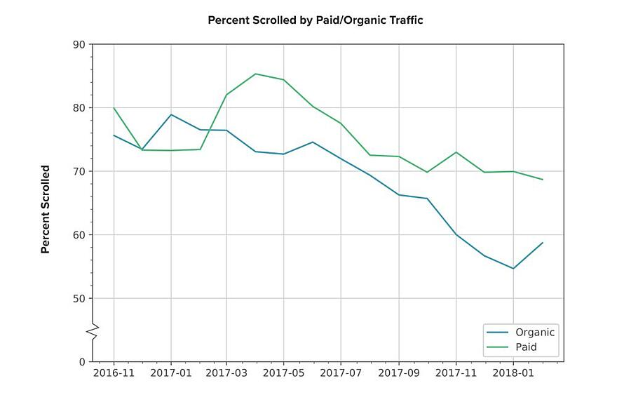best traffic percent scrolled by paid/organic