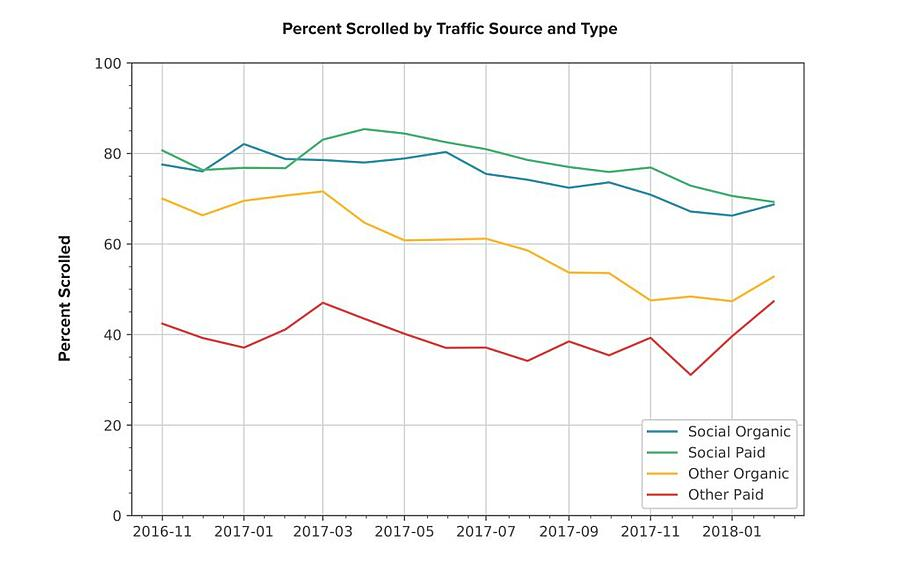 best traffic percent scrolled by source and type