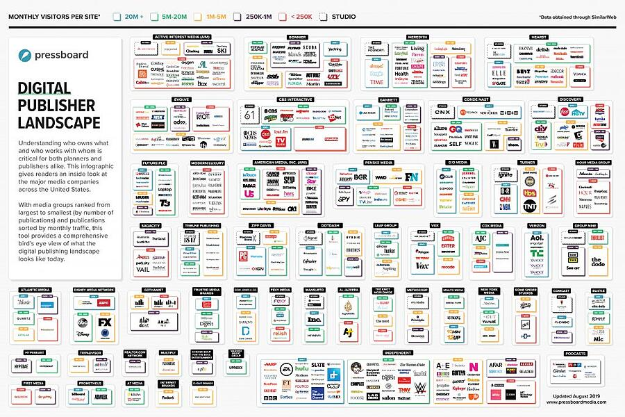 pressboard-publisher-landscape-updated-august-2019