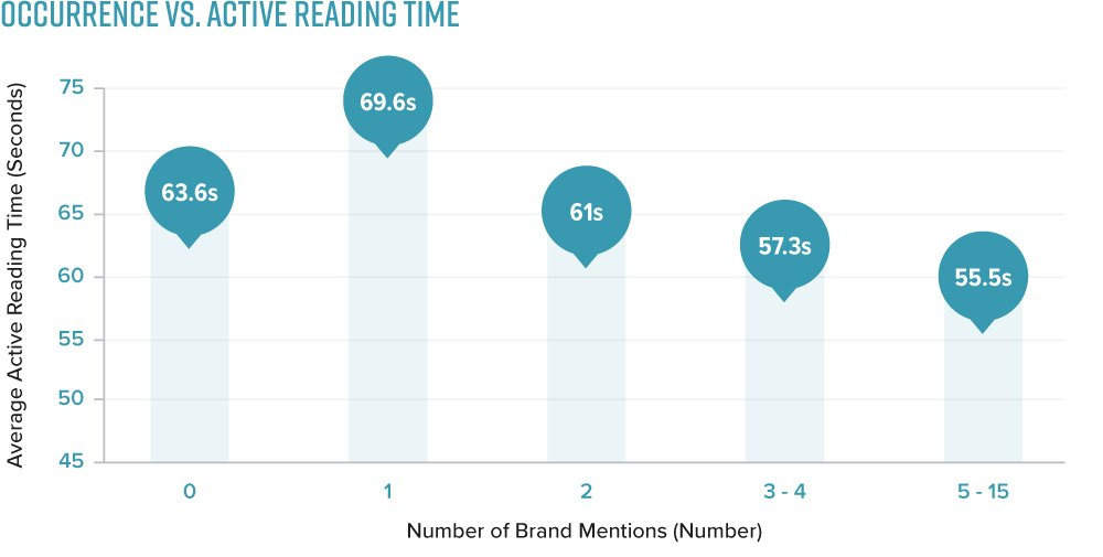 brand metions effect on time spent
